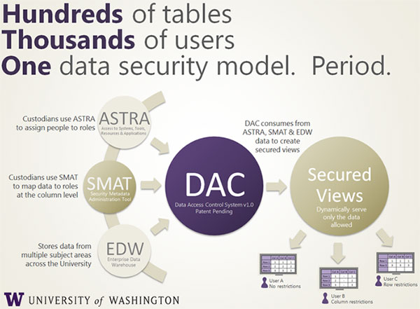 Data Access Control depiction - Custodians use ASTRA to assign people to roles. Custodians user SMAT to map data to toles at the column level. EDW stores data from multiple subject areas across the University. DAC consumes from ASTRA, SMAT and EDW data to create secured views. Secured views dynamically serve only the data allowed.