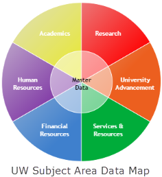 UW Data Map - 7 subject areas are Academics, Research, University Advancement, Services and Resources, Financial Resources, Human Resources and Master Data